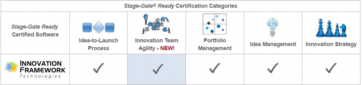Stage-Gate certified software